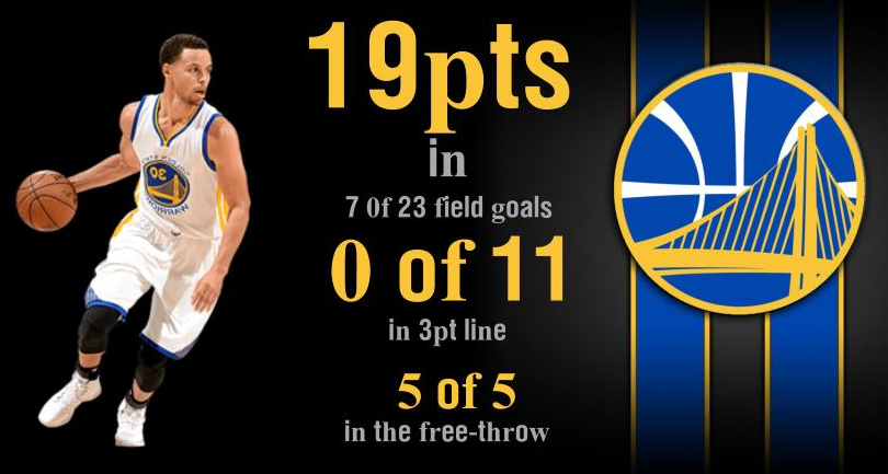 Stephen Curry went 0 of 11 in beyond the arc, Warriors defeated Philadelpia 76ers despite Curry's struggles