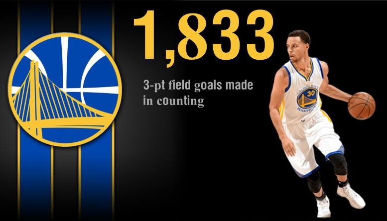 Stephen Curry moved into 10th place in three-point leader of all time