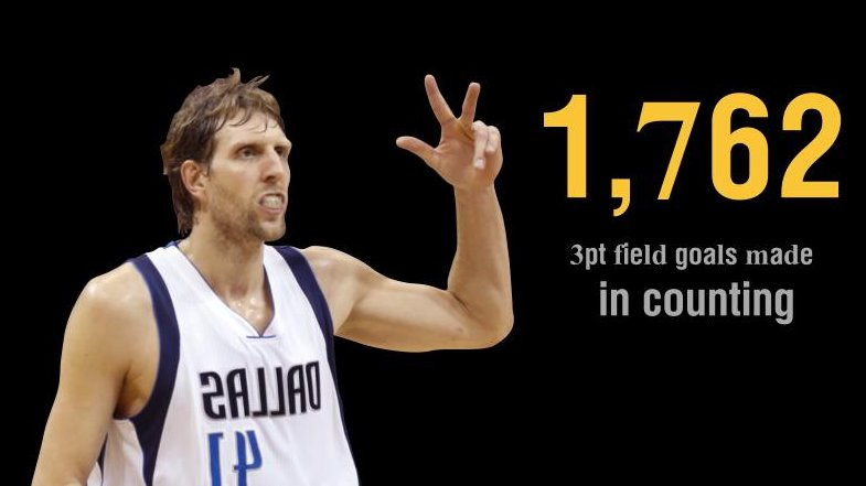Dirk Nowitzki moved 14th place,Dirk Nowitzki passes Peja Stojakovic in three-point leader of all-time